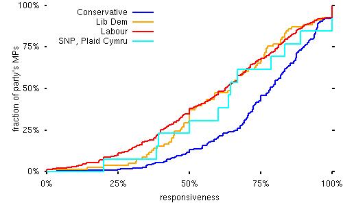 parties-responsiveness