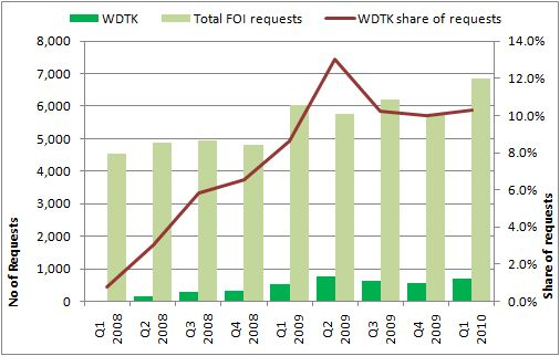 WDTK share of central departments' FOI requests
