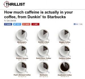 Thrillist caffeine infographic