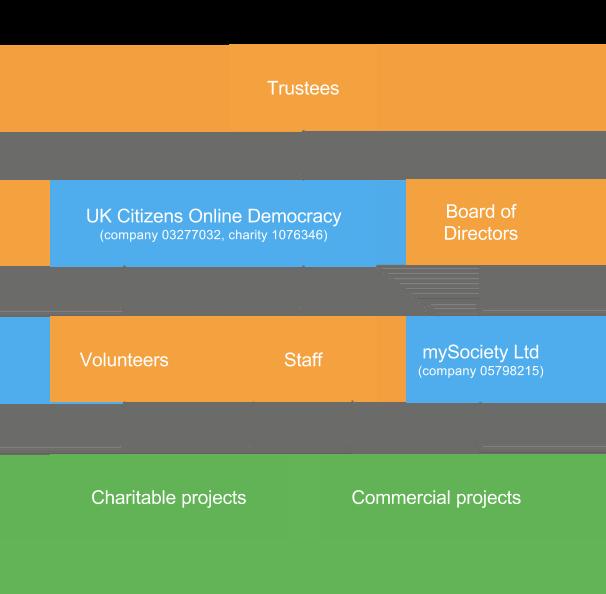 UKCOD mySociety structure governance chart