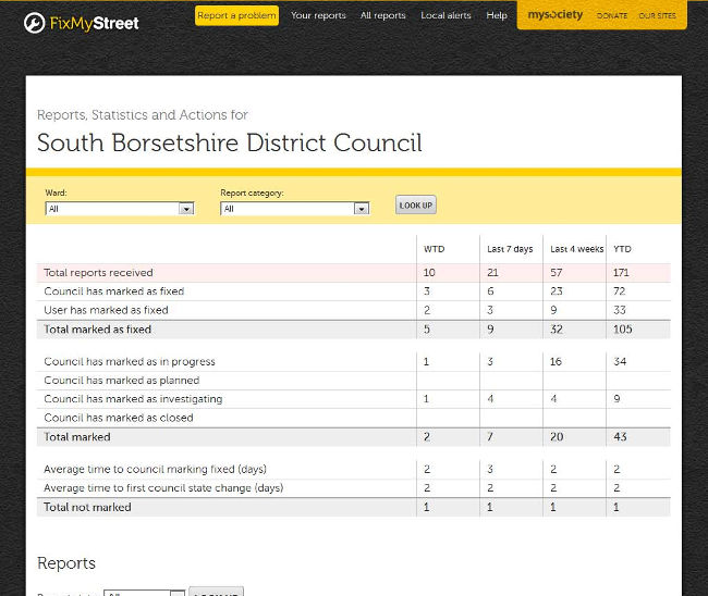Screenshot of the FixMyStreet for Councils dashboard
