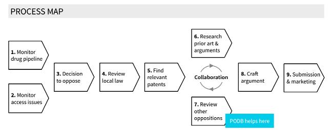 PODB process map