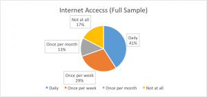 internetaccessliberia