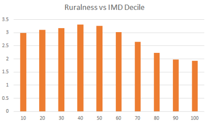 Ruralness vs IMD Decile
