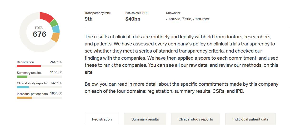 All Trials company profile