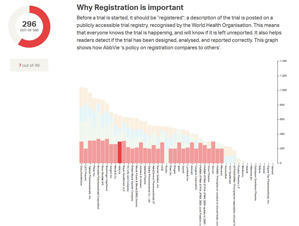 AllTrials graph, showing registered trials