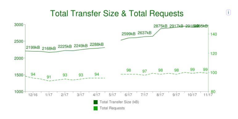 Graph showing total transfer data for mobile webpages in last year.
