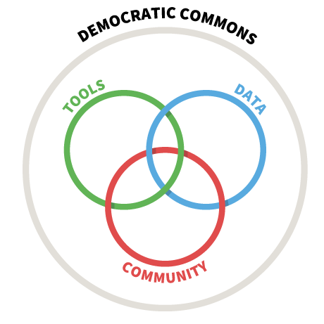 The Democratic Commons is a collaboration of tool, data, and community