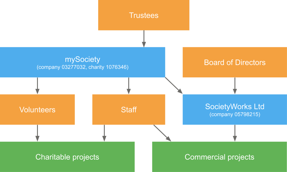Diagram showing the structure and governance of mySociety