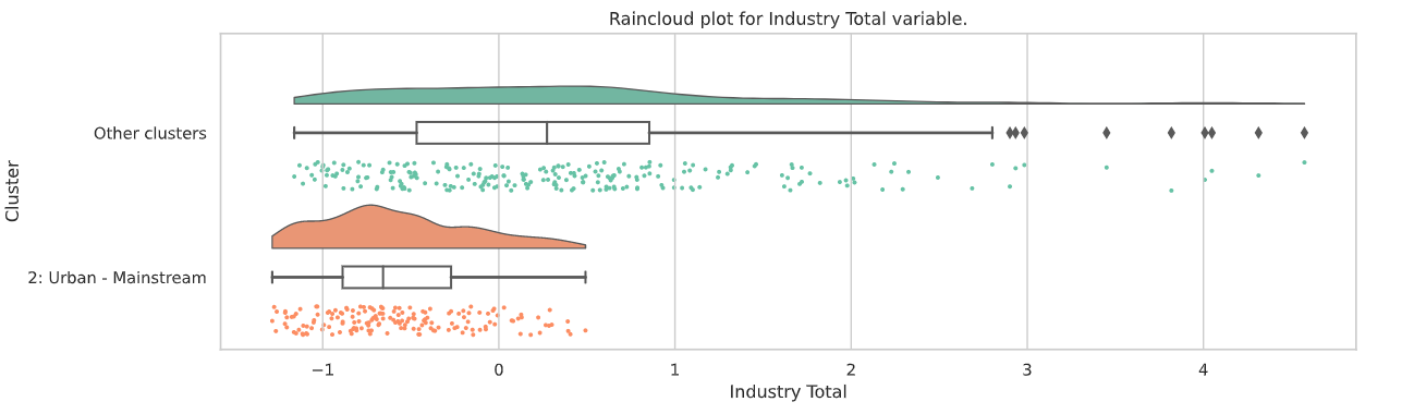 Raincloud plot of Industry Emissions