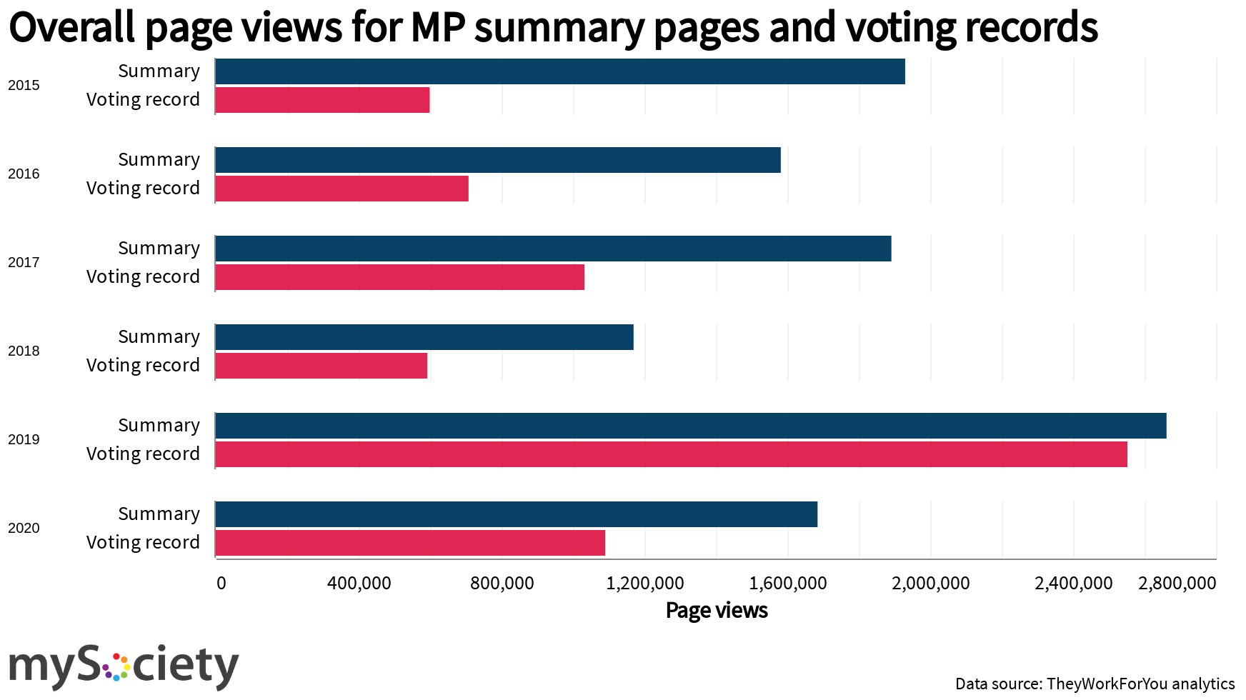 A graph showing the growing ratio of views of voting record pages to views of summary record pages, with the two measures almost the same in 2019.