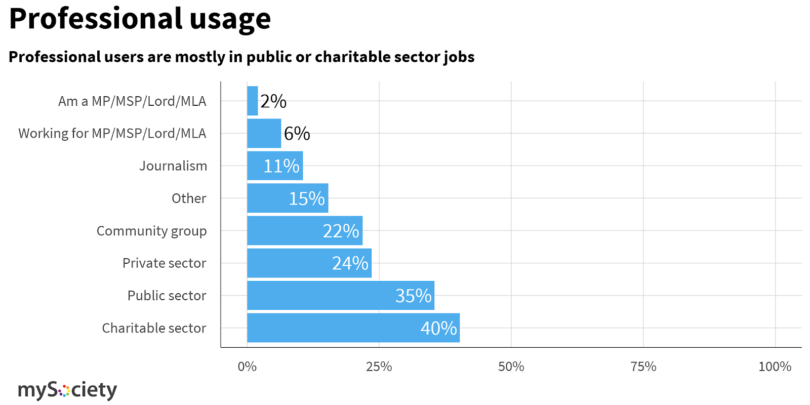 Professional usage is mostly by the charitable and public sector